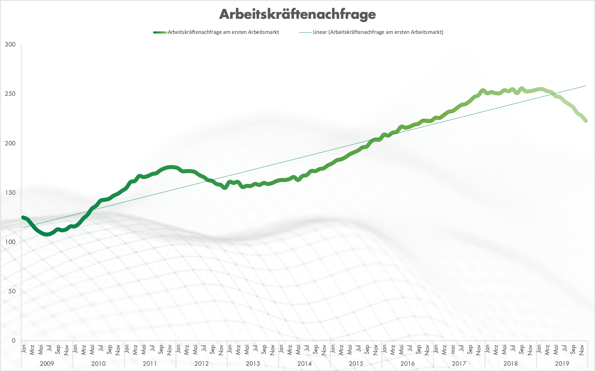 The job index from Germany's federal employment agency reaches a new low